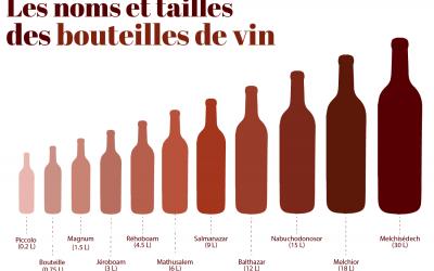 Les noms et tailles des bouteilles de vin