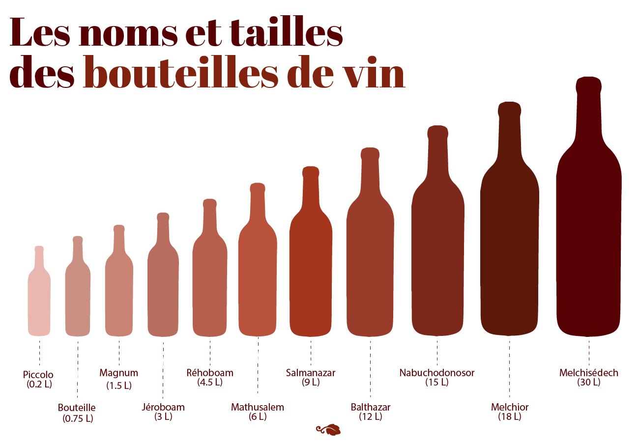 noms tailles bouteilles de vin